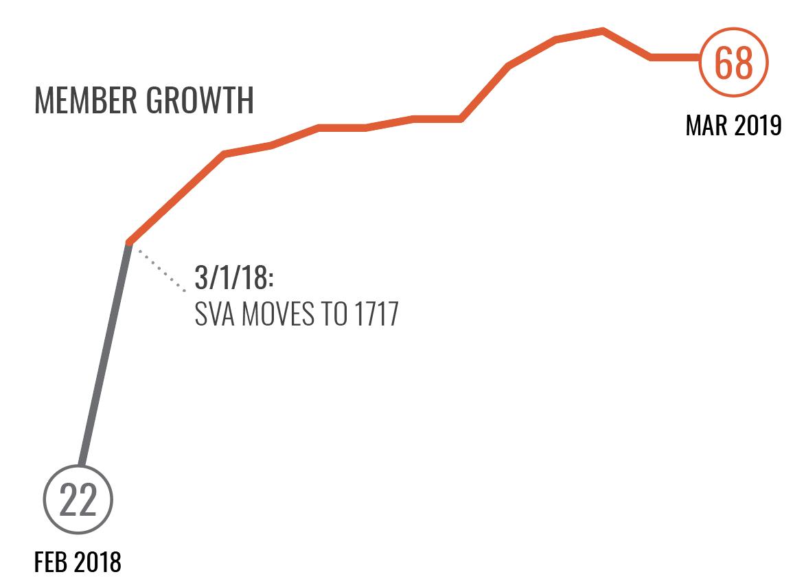 Member Growth 2018-19