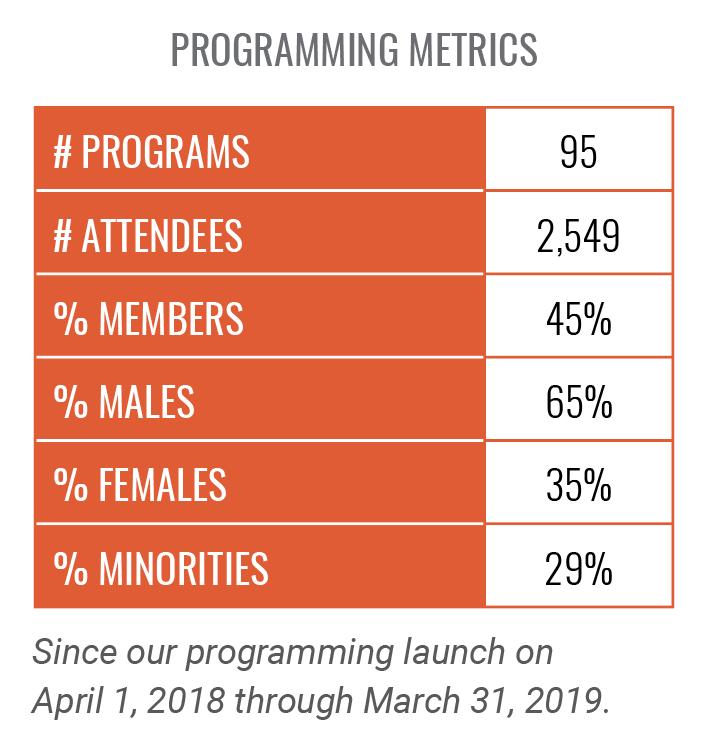 SVA Programming Metrics chart