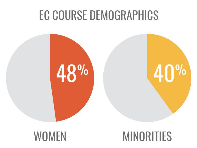 Entrepreneur Certificate Course demographics