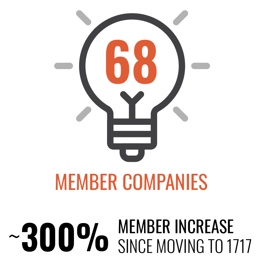 68 member companies