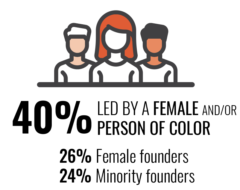 40% companies led by female and/or person of color