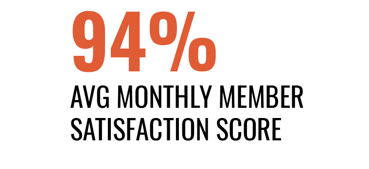94% member satisfaction score