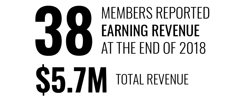 38 companies reported earning revenue in 2018