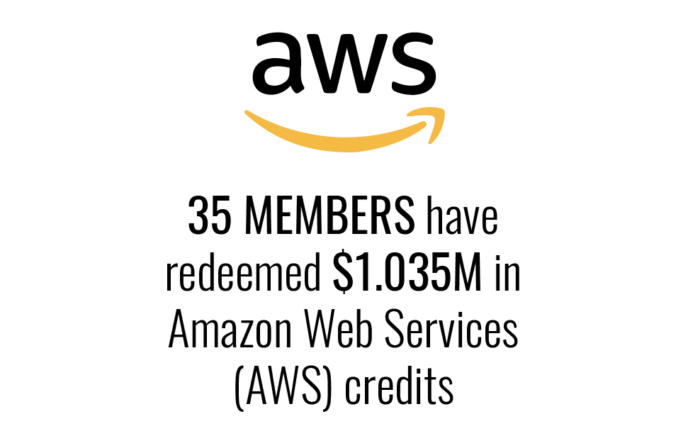 35 members redeemed $1.035 million in AWS credits