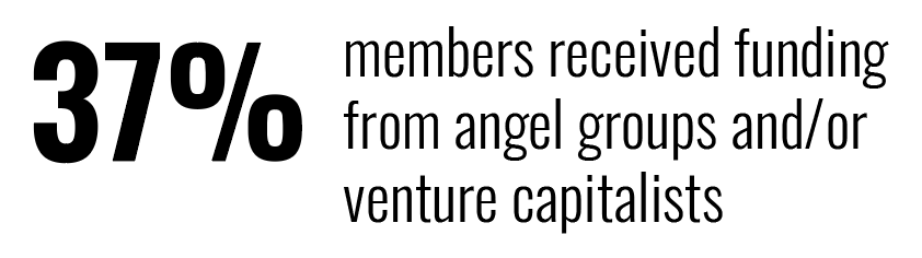 37% members received funding from angel groups and/or venture capitalists